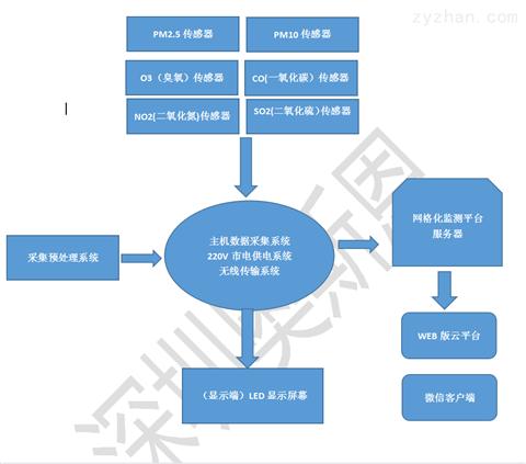 江西九江微型空气监测设备投标方案指南