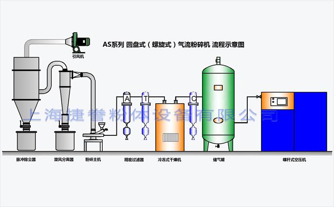 「气流粉碎机」气流粉碎机生产线的基本构成